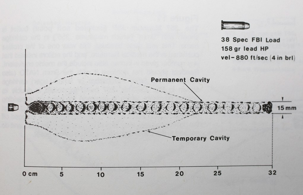 The FBI load is full weight, +P and all-lead. But for expansion like this, you are good. Just don't expect barrier-blind performance, because lead can't do that. Bottom: Above: Even back in the old days, we knew how good the FBI load was. Image courtesy the late Dr. Martin Fackler.