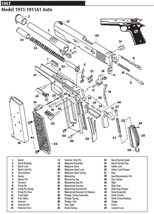 That Pesky Spring: Two Tricks to Reassemble Your 1911 Semi-Auto Pistol