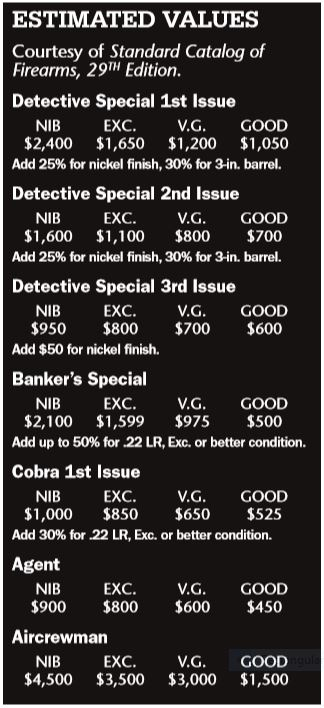 Colt Detective Special Prices