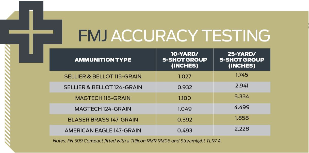FN FMJ Test Results