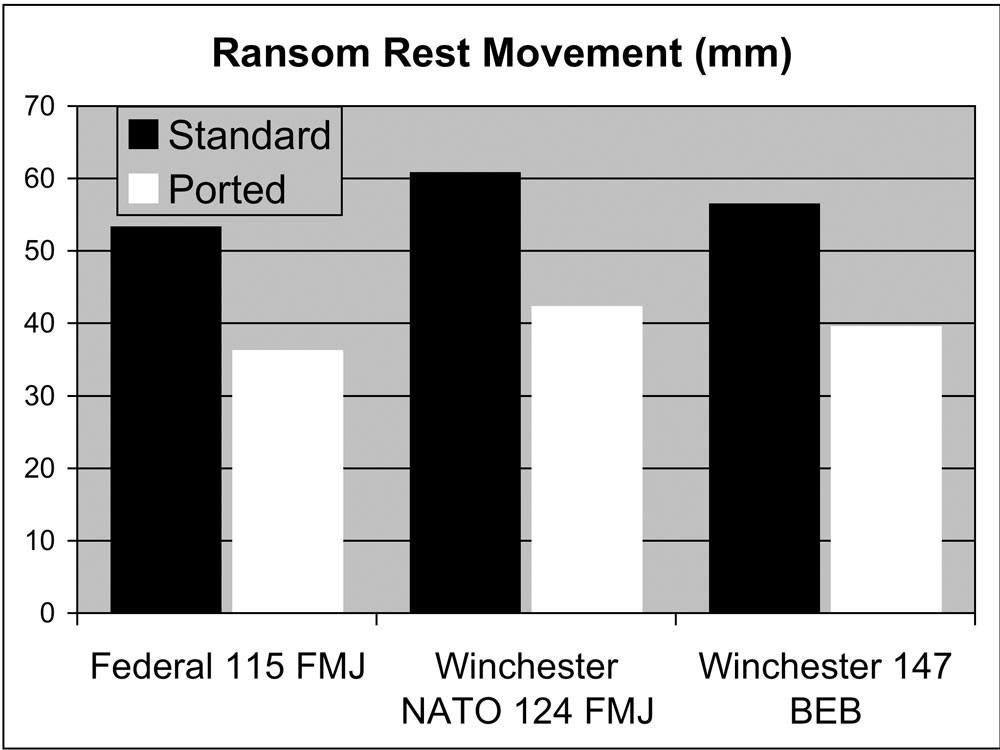 Ported barrels - reducing recoil - chart 1