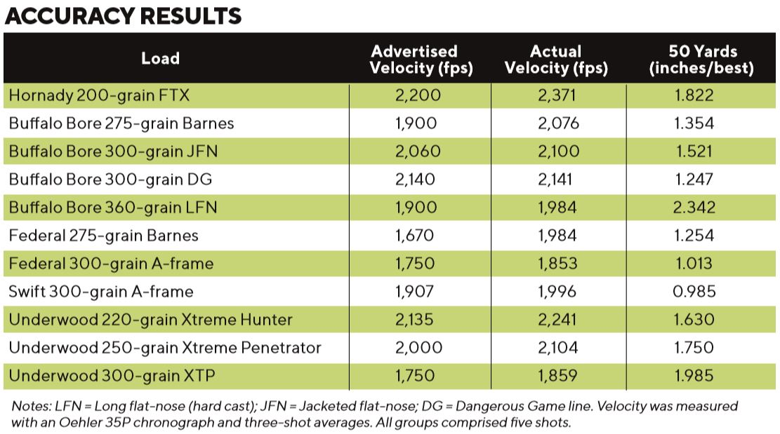 Mag Research Range