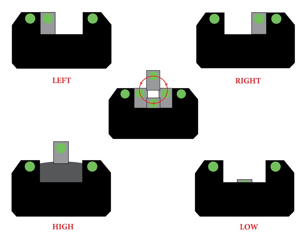 In this diagram, the front sight is shown in four different positions. If you fire a single shot with a duty handgun, using each of the four sight pictures shown, you will still have a group of about 10 inches at 5 yards.